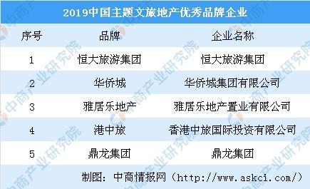 <b>2019中国主题文旅地产优秀品牌企业名单:除了华侨城还有谁入选?(图)</b>
