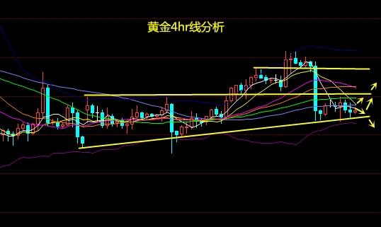 钱大虎:9.27黄金走势分析 黄金价格或将维持宽幅震荡整理