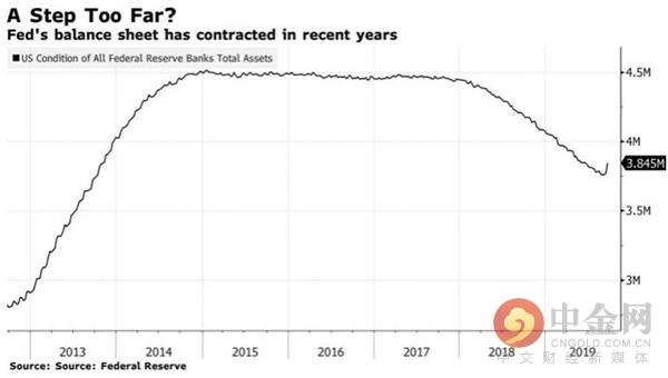 货币市场警钟长鸣!美联储未来半年恐需狂买数千亿美债?