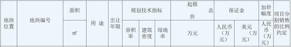 相城交建底价17.65亿元摘得苏州一宗宅地 楼面价16000元/㎡