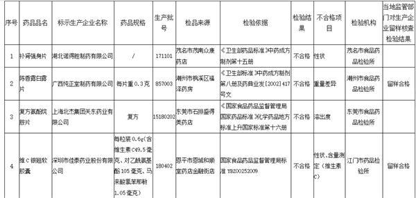 广东药监局:4批次药品抽检不合格 涉湖北诺得胜制药有限公司等4家企业
