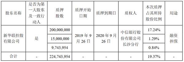 <a href=/gupiao/000620.html  class=red>新华联</a>:<a href=/gupiao/000620.html  class=red>新华联</a>控股解除质押2.25亿股股份