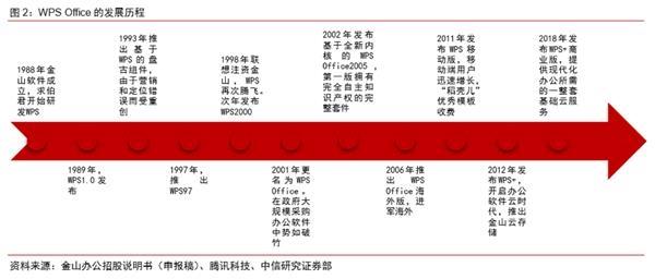 雷军旗下首家A股公司冲刺上市 毛利率靠近90% 赤峰信息网 第2张