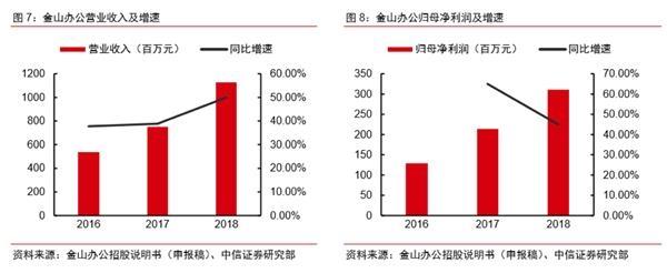 雷军旗下首家A股公司冲刺上市 毛利率靠近90% 赤峰信息网 第4张