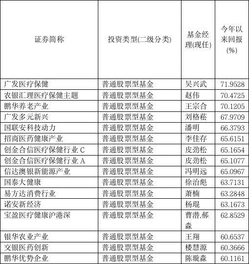 """基民""""嗨了""""!这20只基金狂赚70%以上 前三季度冠军""""三强争霸""""! 赤峰信息网 第2张"""