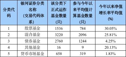 """基民""""嗨了""""!这20只基金狂赚70%以上 前三季度冠军""""三强争霸""""!"""