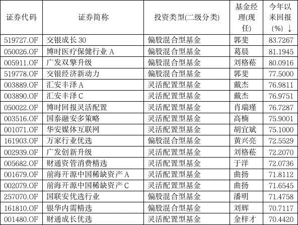 """基民""""嗨了""""!这20只基金狂赚70%以上 前三季度冠军""""三强争霸""""! 赤峰信息网 第3张"""