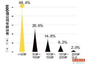 """天下500强公司""""岁数""""数据剖析 中国公司均匀34岁 越年青营收增进越强劲 赤峰信息网 第2张"""