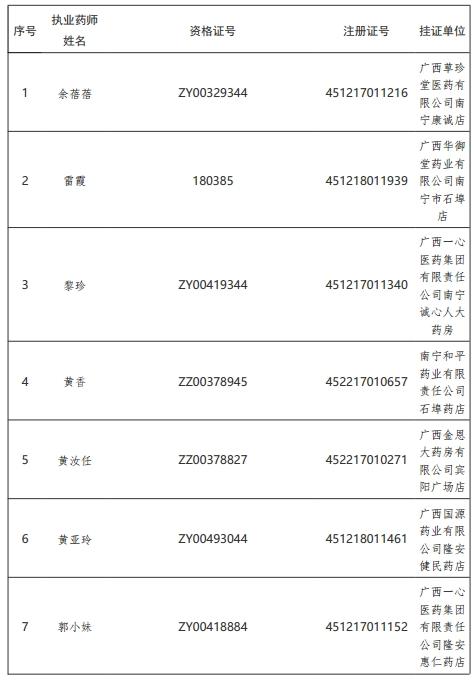 广西撤销56名挂证执业药师《执业药师注册证》