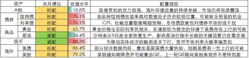 【VIP专享】10月资产配置报告已出炉 请查收!