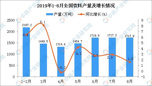 2019年饮料行业市场发展如何?(附各省饮料产量排名)