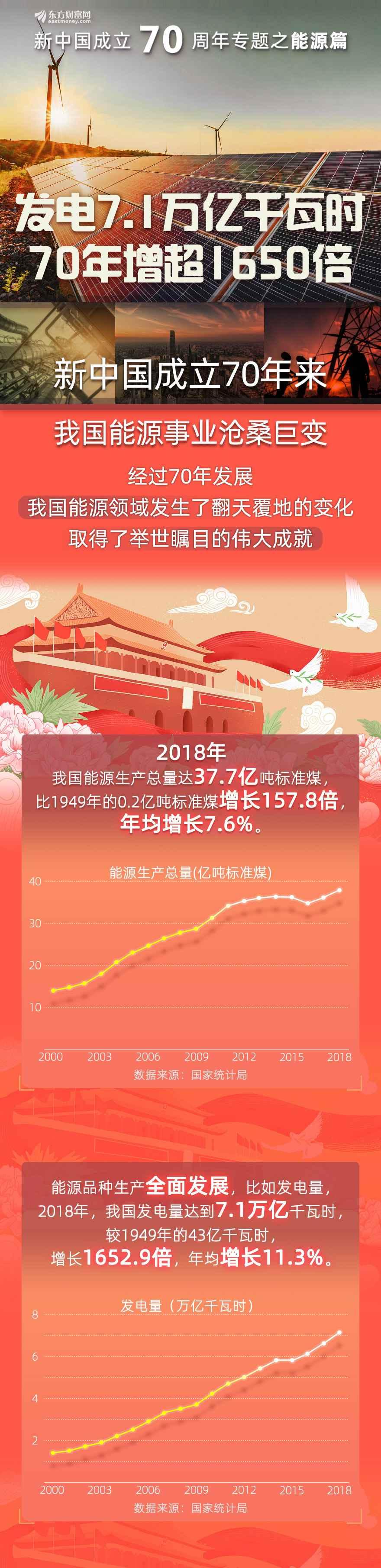 图解新中国成立70周年:发电量70年增超1650倍