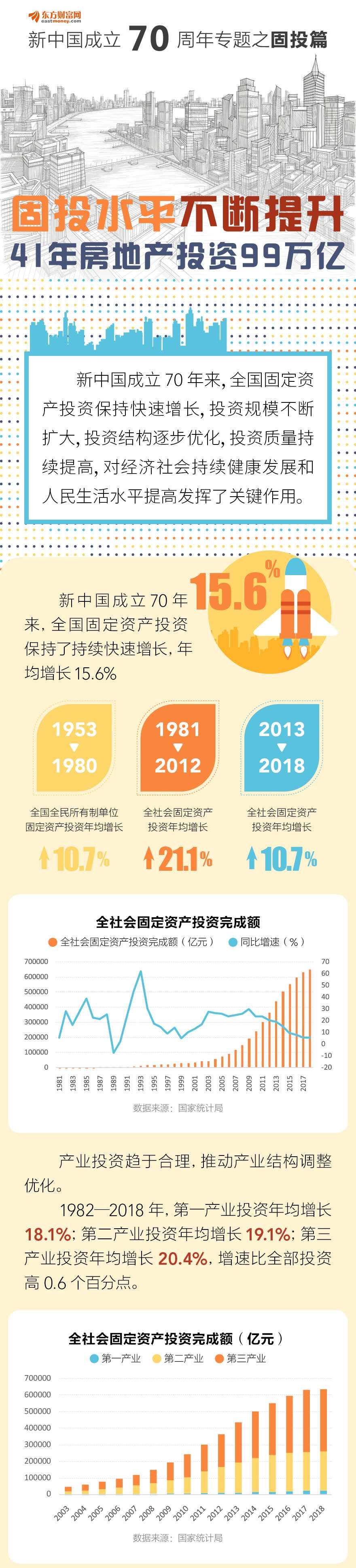 图解新中国成立70周年:41年房地产投资99万亿