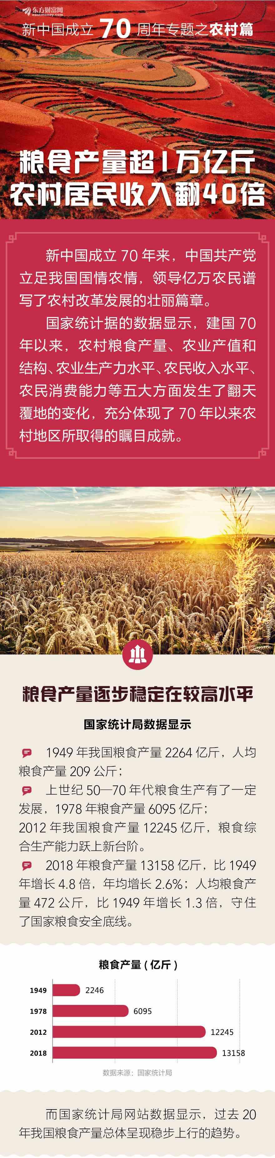 图解新中国成立70周年:粮产超万亿斤 收入翻40倍