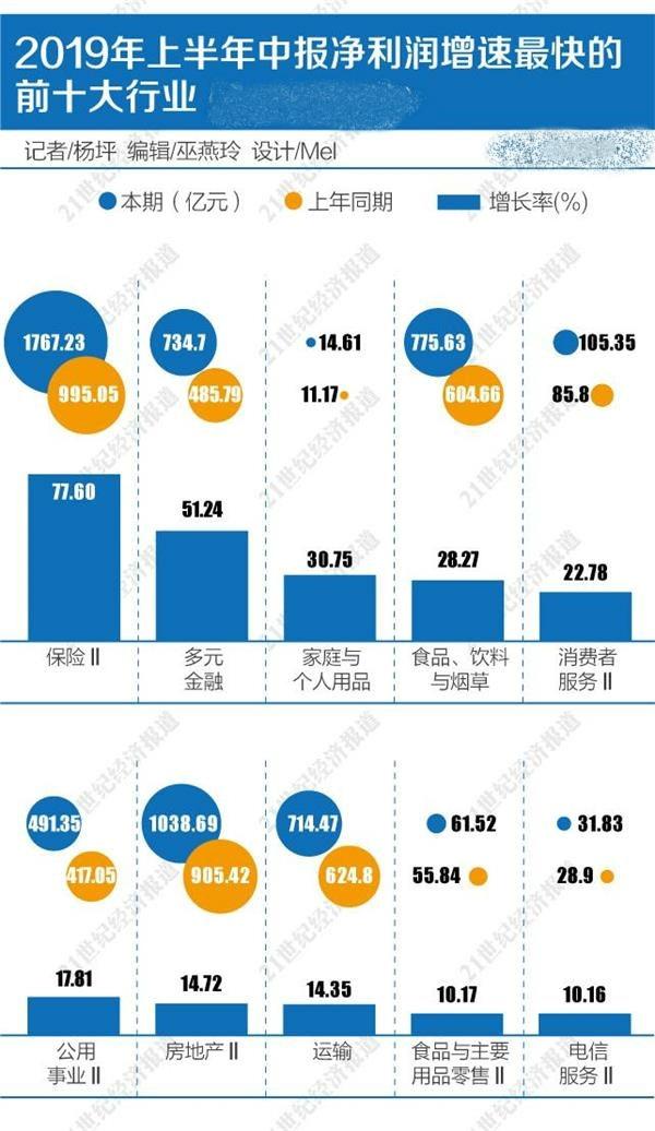 """3650家上市公司半年赚2.14万亿:大小公司盈利分化严重 资金抱团""""核心资产"""""""
