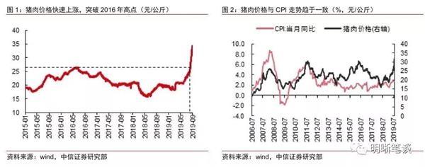 中信证券:猪价有[鸿利天赋] [科技版]空间年CPI突破3 [科学版]概率很小