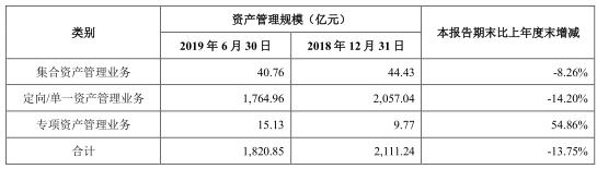第一创业7宗诉讼踩雷股票质押 上半年IPO承销吃鸭蛋 赤峰信息网 第5张