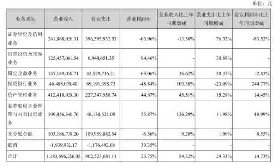 第一创业7宗诉讼踩雷股票质押 上半年IPO承销吃鸭蛋 赤峰信息网 第6张