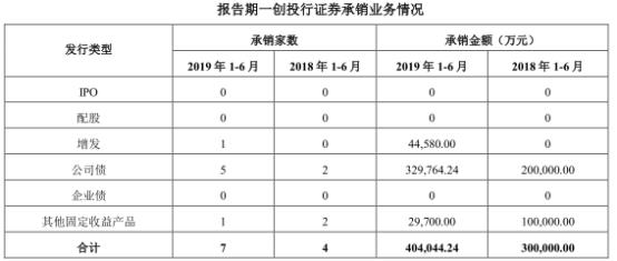 第一创业7宗诉讼踩雷股票质押 上半年IPO承销吃鸭蛋 赤峰信息网 第4张