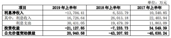 安信信任半年净利1157万 仅比原总裁客岁年薪高60万