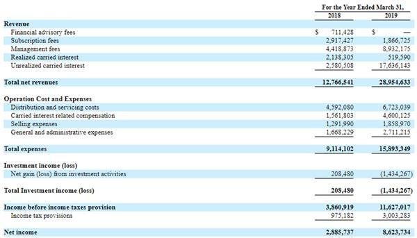 首家赴美上市私募更新招股书 基岩资本业绩同比大幅增长近两倍