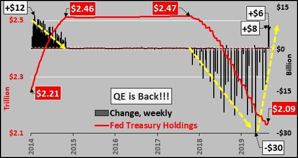 美联储连续两周购买美债 QE4来了?