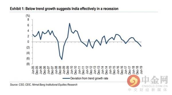 """印度可能已经进入""""准衰退""""状态"""