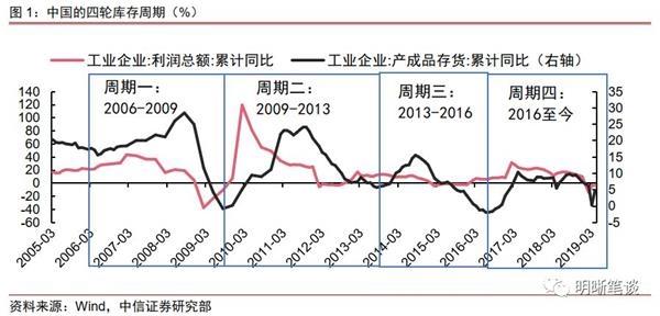中信证券:经济有韧性 货币政策或向宽松方向过渡