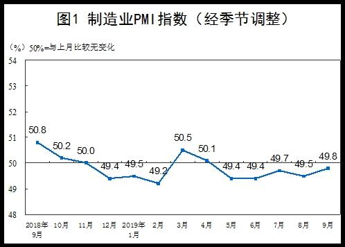 9月官方制造业PMI为49.8 比上月回升