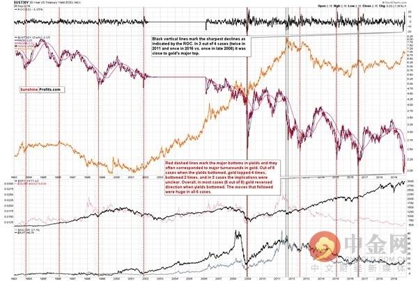 长期利率见底 黄金白银新一轮跌势已经展开