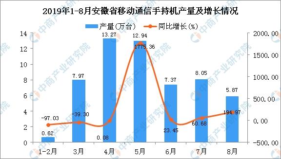 2019年1-8月安徽省手机产量为56.09万台 同比下降7.97%