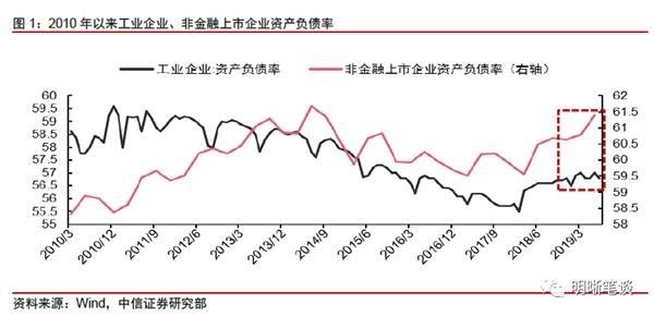 中信证券:如何理解上市公司融资的两极分化?