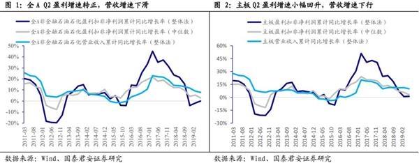 国泰君安李少君:M1已触底回升预示A股年内见盈利底