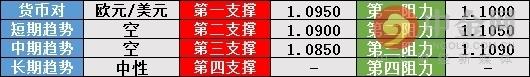 中金网0904汇市技术分析 :经济数据疲软打压美元 约翰逊惨败英镑走V