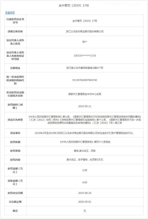 义乌农村商业银行因违反外汇账户管理规定被罚款