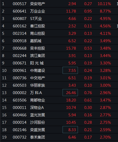 地产股午后大涨
