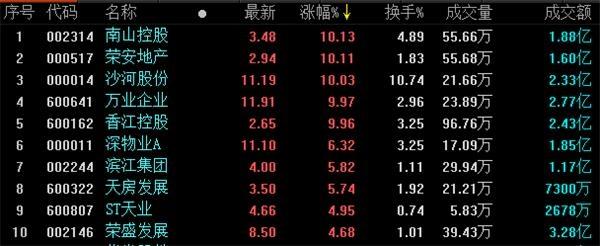 两市尾盘全线走高 沪指涨近1% 地产股涨多跌少