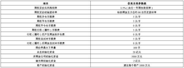 上期所计划于2019年9月9日起开展黄金期权仿真交易