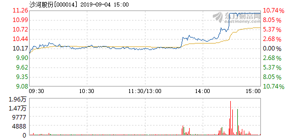 沙河股份涨停 沙河股份9月4日打开涨停