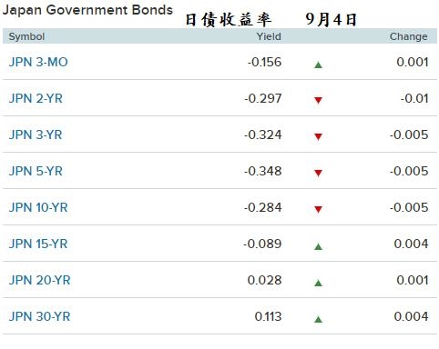 10年期日债收益率盘中逼近纪录低点 日本投资者风险偏好走低