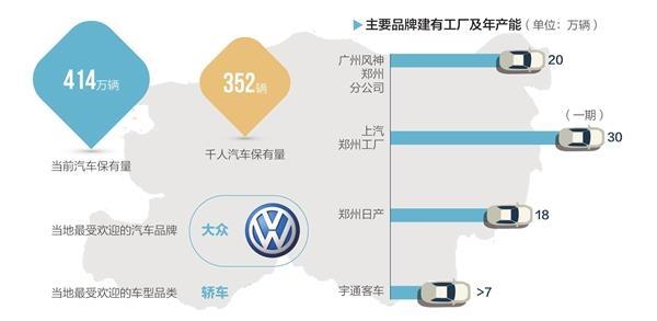 郑州:已形成4个整车生产聚集区