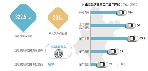 武汉:去年汽车及零部件产值达4000亿