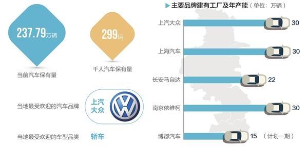 南京:新能源车营收力争2020年达千亿元