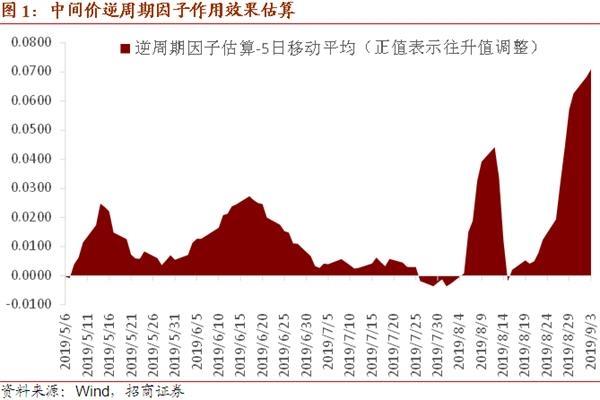 招商宏观谢亚轩:MLF利率等政策利率的调整 预计最快至本月中才会出现