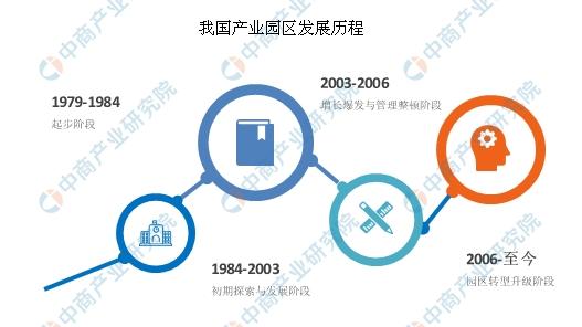 2020年产业园区经济或达4.6万亿 中国产业园有哪些类型?(图)