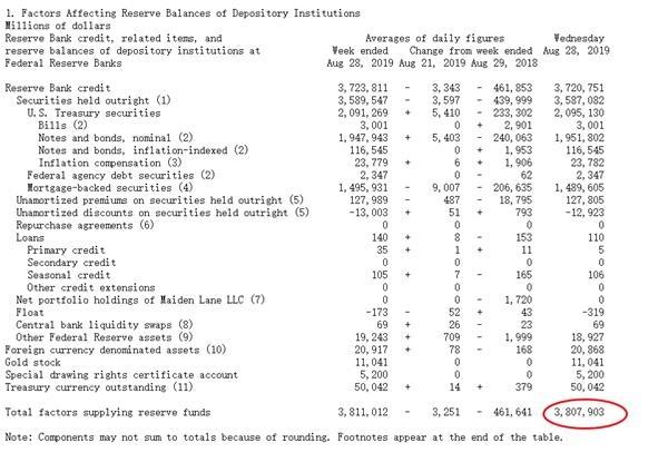 QE4没来!美联储仍在缩表 纽约联储:未来扩表空间5000亿美元 小幅降息怕是不够