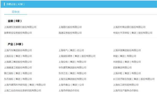 上海市国资委系统管理的国企梳理(资料来源:上海国资委官网)
