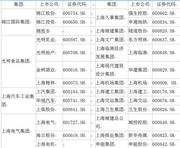 上海国资改革相关概念股(长江证券研究所,东方财富,WIND)