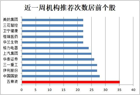 机构不惧高位扎堆推荐这类股 24股平均上涨空间超20%