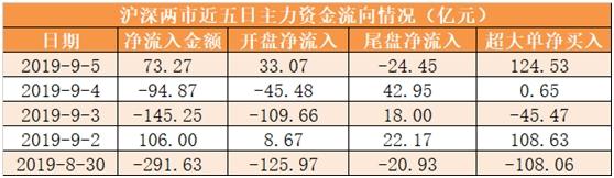 【5日资金路线图】主力资金净流入73亿 龙虎榜机构抢筹4股